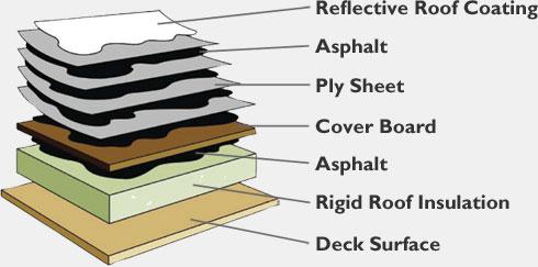 Built Up Roofing Asphalt Trumbull Asphalt